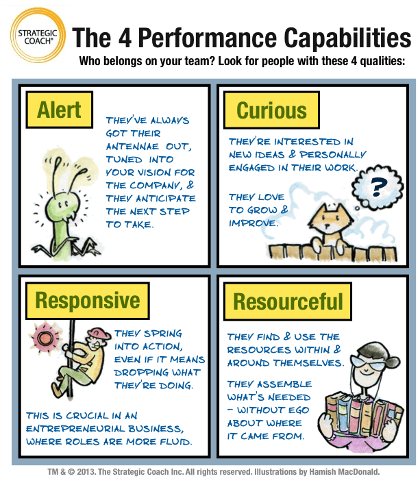 The 4 Performance Capabilities: Alert, Curious, Responsive, Resourceful