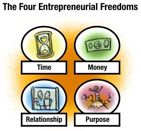 The Four Entrepreneurial Freedoms: Time, Money, Relationship, Purpose