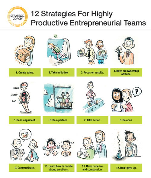 Poster image of 12 Strategies For Highly Productive Entrepreneurial Teams.