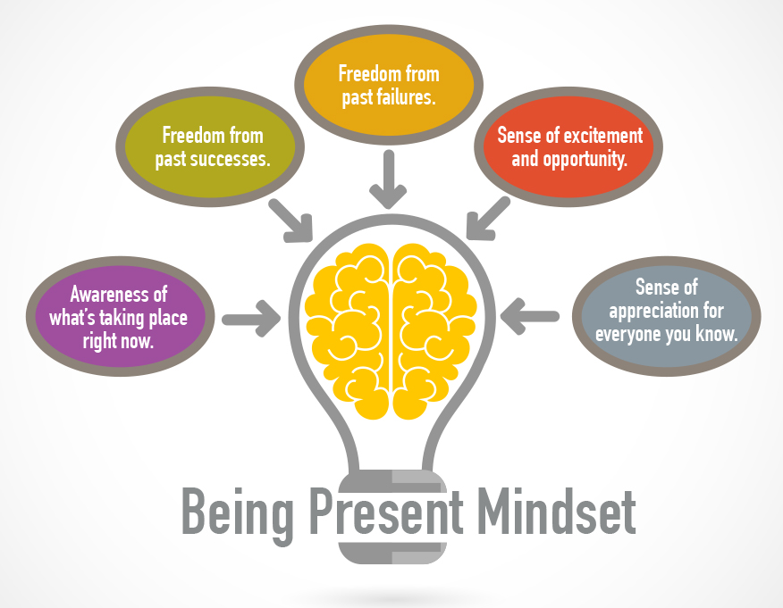 The Being Present Mindset