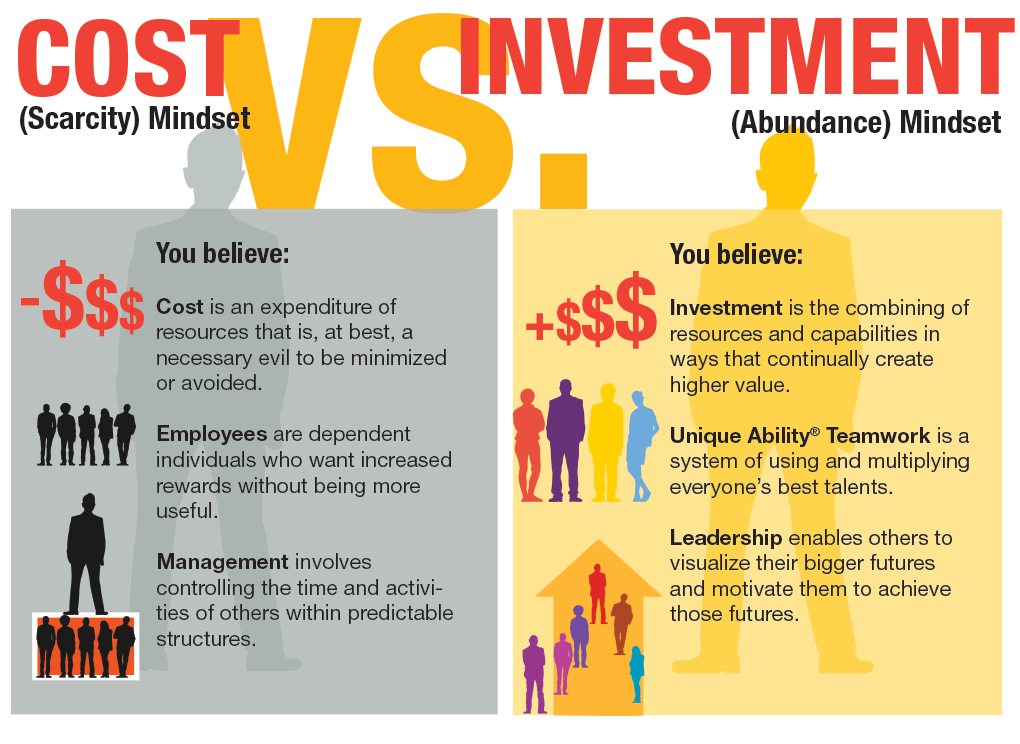 Cost vs Investment